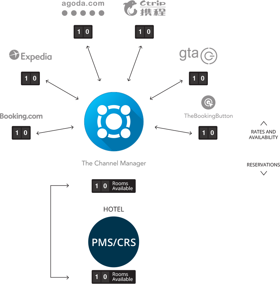 tcm-diagram